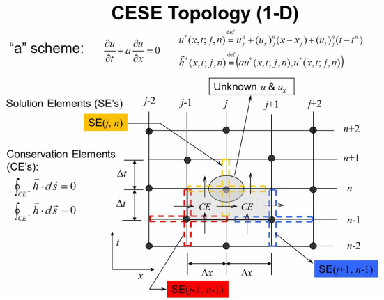 CESE 1-D topology