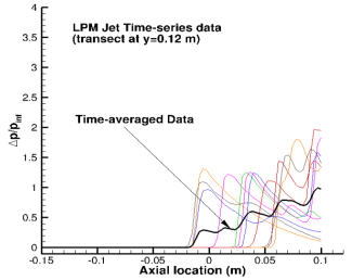 Pressure-disturbance signatures varying with time