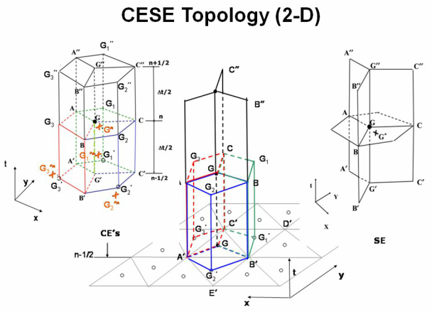 CESE 2-D topology